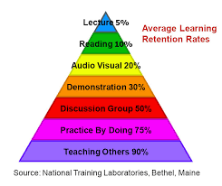 tales of the undead…learning theories  the learning pyramid   acrloglearningpyramid learningpyramid