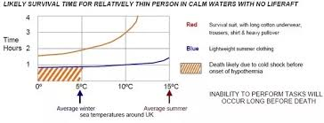 How Long Can You Survive In Cold Water Chart How Long Would An Average Human Survive In A Survival Suit