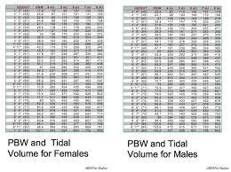 Ideal Body Weight Tidal Volume Chart Charts On Vent Settings Permissive Hypercapnea