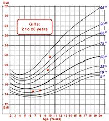 10 Year Old Growth Chart Girl Www Bedowntowndaytona Com