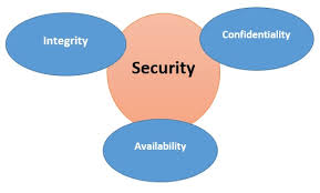 types and prevention of cyber crime figure elements to protect from cyber crime