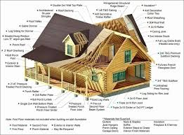 free log home plans elegant log cabin design plans endingstereotypesforamerica of free log home plans elegant