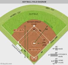 a labeled softball field diagram every softball lover should knowsoftball field diagram