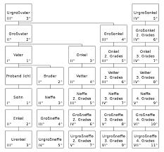 Verwandtschaftsbeziehung Wikiwand