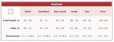 Diamond Cut Chart Ideal Learn About Types Of Diamond Cuts At Id Jewelry