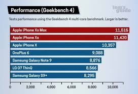 Apple Iphone Xs Benchmarks Confirm Chart Topping Performance