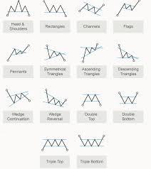 Forex Chart Patterns Pdf Usdchfchart Com