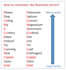 the reactivity series video lessons