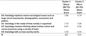 Sociological Research Table 5 8 From Quantification Is The Root Of All Evil In
