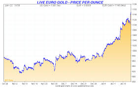 Gold Euro Chart Us Dollar To Euro Chart Currency Exchange Rates