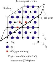 The Nature Of Paramagnetic Defects In Tin Iv Oxide Sciencedirect