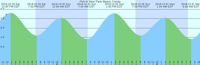 Port Of West Palm Beach Florida Tide Chart