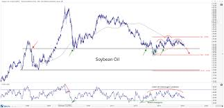 Soy Much Opportunity In These Agricultural Commodities All