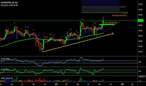 Kei Stock Price And Chart Nse Kei Tradingview India