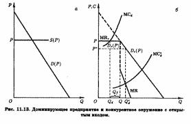 В М Гальперин С М Игнатьев В И Моргунов Микроэкономика  Кривая конечного спроса доминирующего предприятия будет в этом случае тоже горизонтальной при цене Р а это значит что при цене Р и кривая предельной
