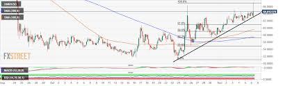 Monero Market Update Xmr Usd Bullish Continue To Flex