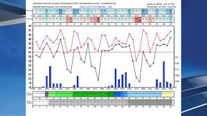 Seattle Temperature Chart Take That Grandpa Seattle On Pace To Have Coldest February