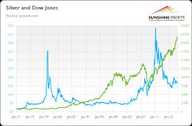 Gold Vs Stock Market Chart Dow Jones And Gold Link Explained Sunshine Profits