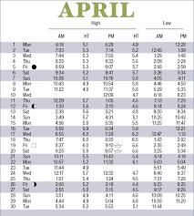 April Tide Chart 2019 Tide Tables Scdhec