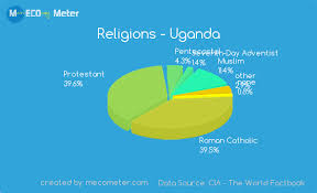 Belize Religion Pie Chart Religions Uganda