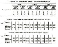 Реферат Склады лесных грузов com Банк рефератов  Склады лесных грузов