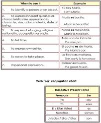 Spanish Ser Chart Verb To Be In Spanish