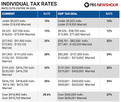 Everything You Need To Know About The Gops Final Tax Plan