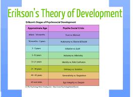 psychosocial development human development meghan johnson