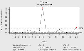 Q Chart Statistics A Quick Tour Of Qcc Qcc