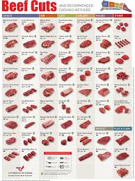 Meat Quality Chart Pin On Beef