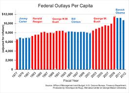 Federal Spending By President Chart Government Spending A Recap Mercatus Center