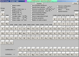 Periodic Charge Chart Nastiik Color Periodic Table Chart With Charges 2015