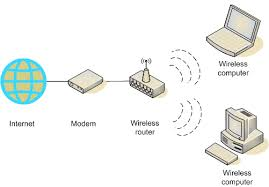 internet tv saving advice forums now here s a diagram of what a basic wireless home network looks like