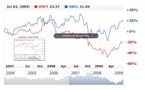 Anychart Stock Chart Component Documentation