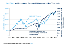 Hedging The Next Explosion In High Yield Bond Spreads Cme