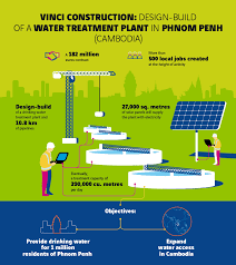 Design And Construction Of Water Treatment Plant Vinci To Build 190mn Water Treatment Plant In Phnom Penh