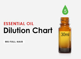 Robert Tisserand Dilution Chart How To Dilute Essential Oils For Hair Growth A Complete