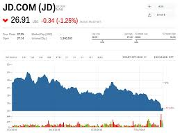 Jd Com Stock Chart Investors Betting Against Jd Com Made 153 Million After The