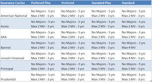 Massachusetts Driving Fines Chart How Your Driving Records Affects Life Insurance Rates