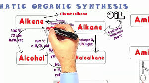 Aliphatic Conversion Chart Organic Synthesis 1 Reactions Of Aliphatic Chemicals