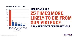 Gun Violence Statistics Giffords Law Center To Prevent Gun