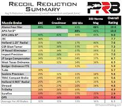 Muzzle Brakes Recoil Reduction Results Summary