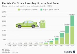 Ev Cars Comparison Chart Chart Electric Car Stock Ramping Up At A Fast Pace Statista
