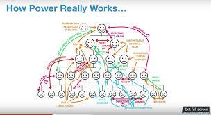 Holacracy Org Chart