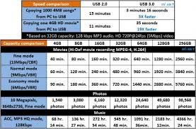 Best Usb 3 0 Flash Drives And Speed Tests Chin Pokomon