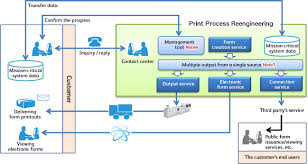 Launches Print Process Reengineering Service To Optimize Entire