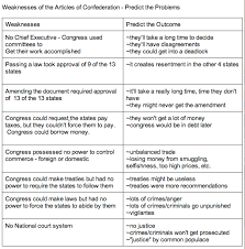 Weaknesses Of The Articles Chart Ap Us History