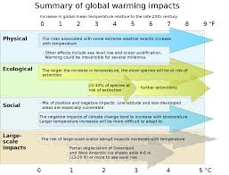 file effects of global warming plotted against changes in global file effects of global warming plotted against changes in global mean temperature png