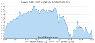 Convert Canadian Dollars To Us Dollars Chart Russian Ruble Rub To Us Dollar Usd History Foreign