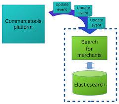 Continuously Deploying Elasticsearch On Kubernetes